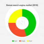 Korean search engine market share