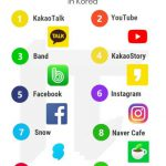 Korea top social media apps sns marketing